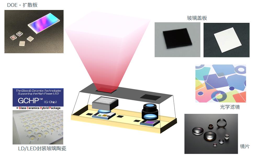 DOE、扩散板 玻璃盖板 LD/LED封装玻璃陶瓷 光学滤镜 镜片