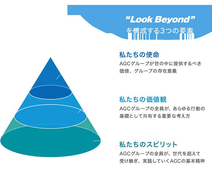 Look Beyond を構成する3つの要素