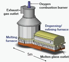 A furnace used for in-flight melting for general-purpose glass