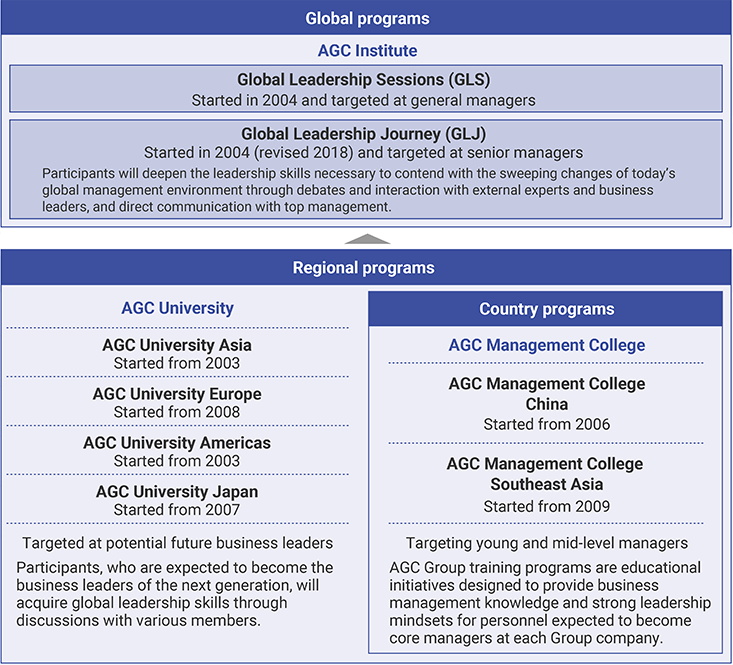 The AGC Group's Leader Training Programs