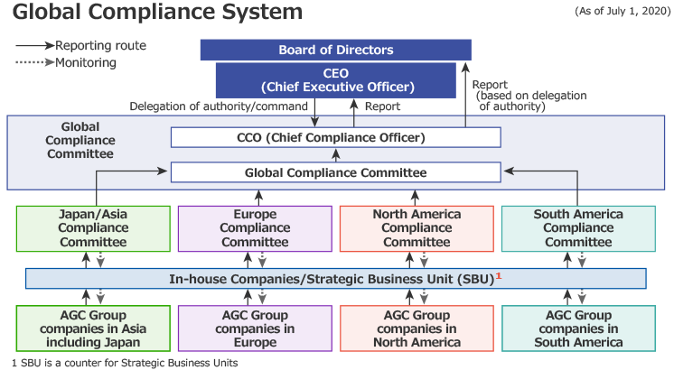 Global Compliance System