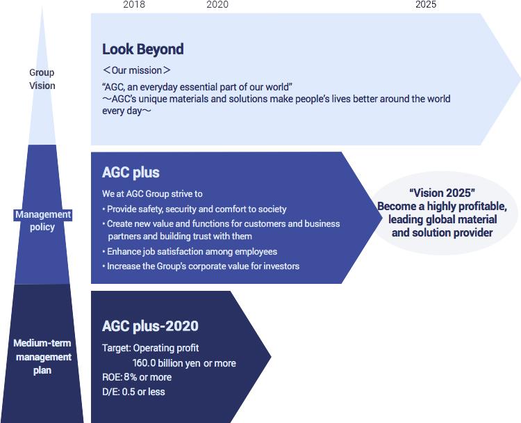 Mid-term management plan | Investors | AGC