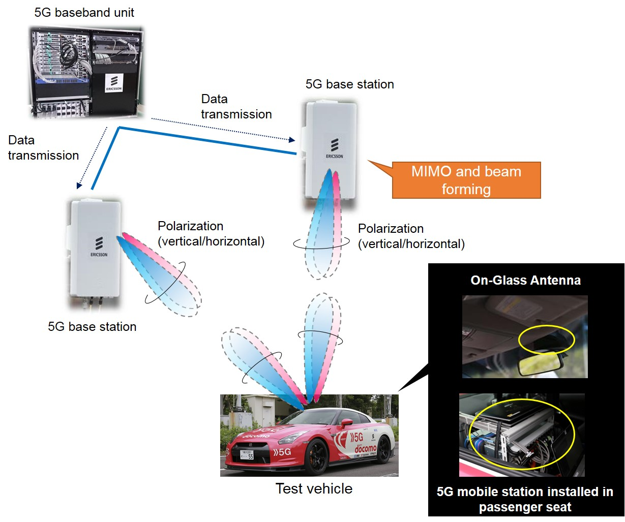 """Success with 5G Communications Using""""Vehicle Glass Mounted Antenna"""