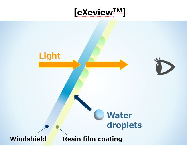 AGC's original resin film coating absorbs water droplets, preventing condensation and maintaining forward visibility.