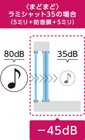 <まどまど>ラミシャット35の場合(5ミリ+防音層+5ミリ)