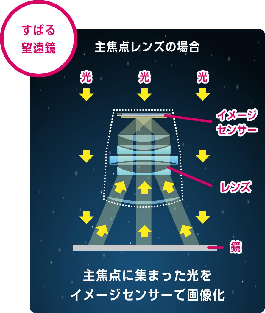 すばる望遠鏡 主焦点レンズの場合  主焦点に集まった光をイメージセンサーで画像化