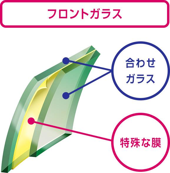 フロントドアガラス UVカット機能