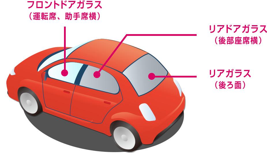 フロントドアガラス(運転席、助手席横)、リアドアガラス(後部座席横)、リアガラス(後ろ面)