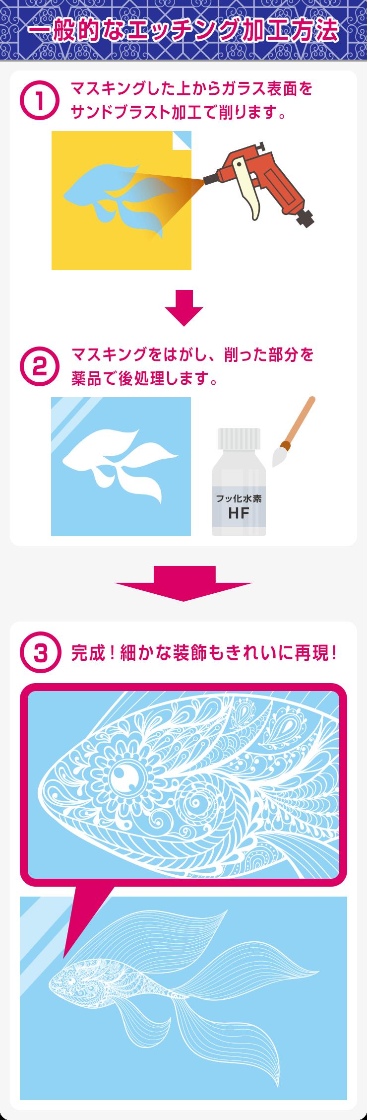 一般的なエッチング加工方法