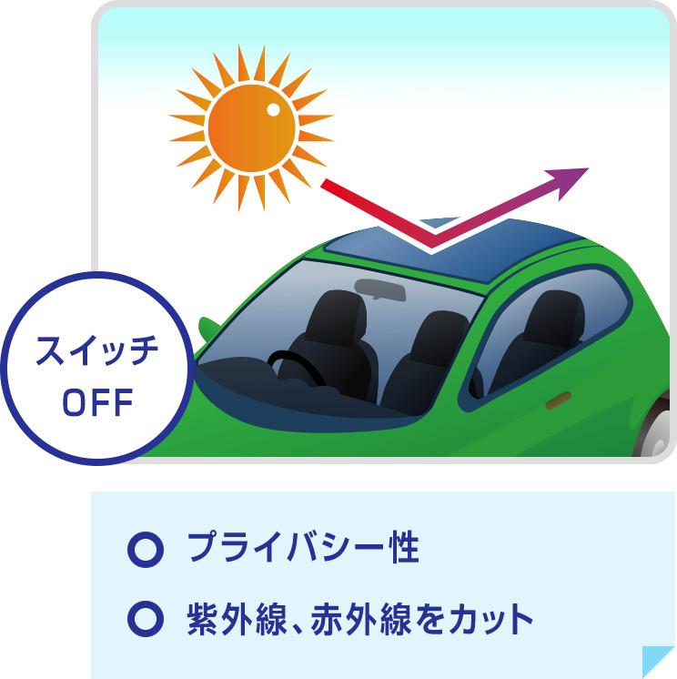 スイッチOFF ・プライバシー性 ・紫外線、赤外線をカット