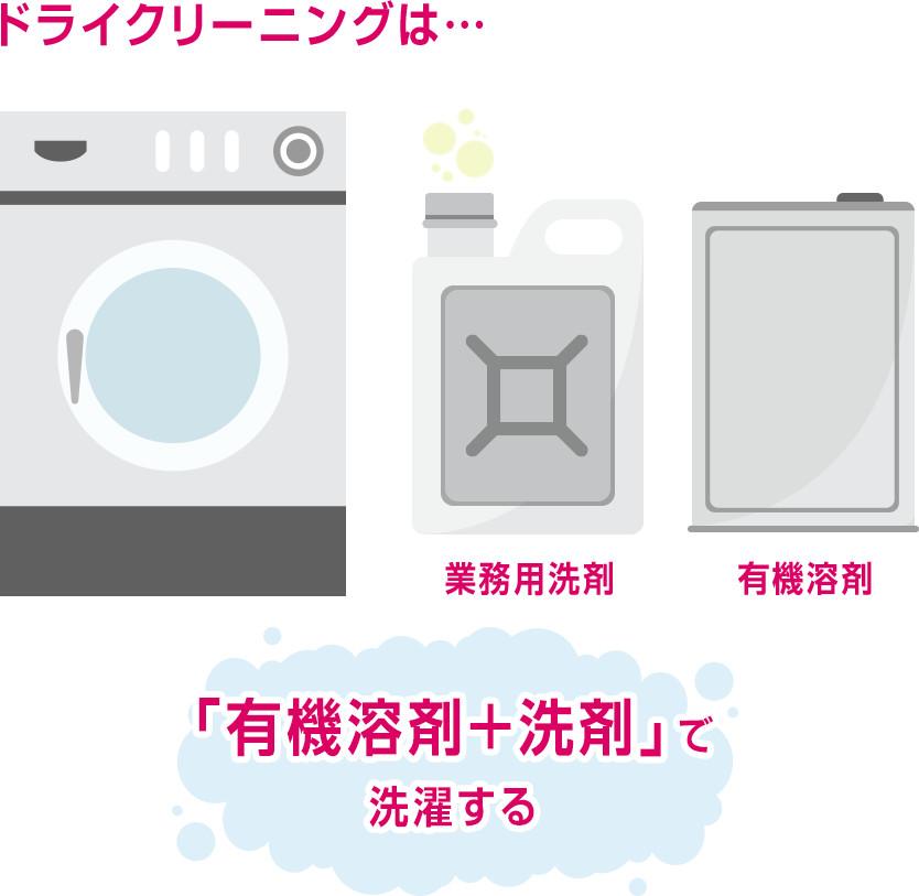 ドライクリーニングは…「有機溶剤+洗剤」で洗濯する