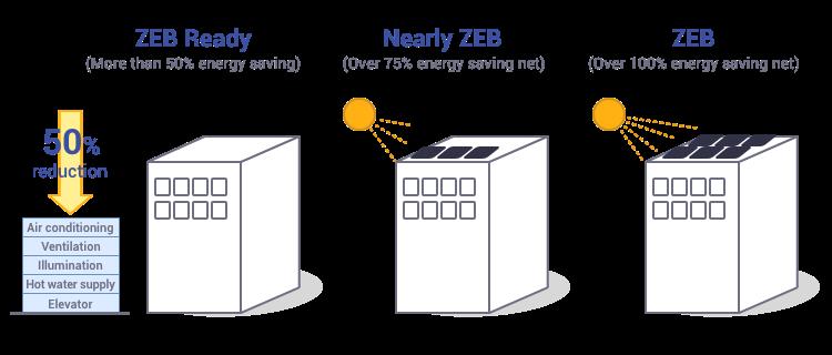 "ZEB""  data-namose-orgahref="