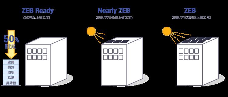 "ZEBの説明図""  data-namose-orgahref="