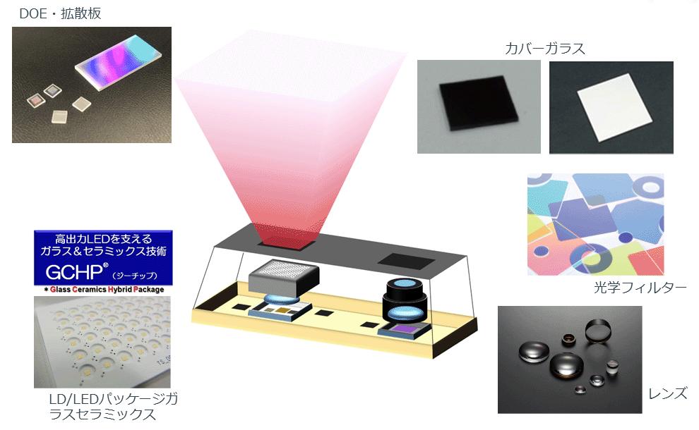 DOE・拡散板 カバーガラス LD/LEDパッケージガラスセラミックス 光学フィルター レンズ